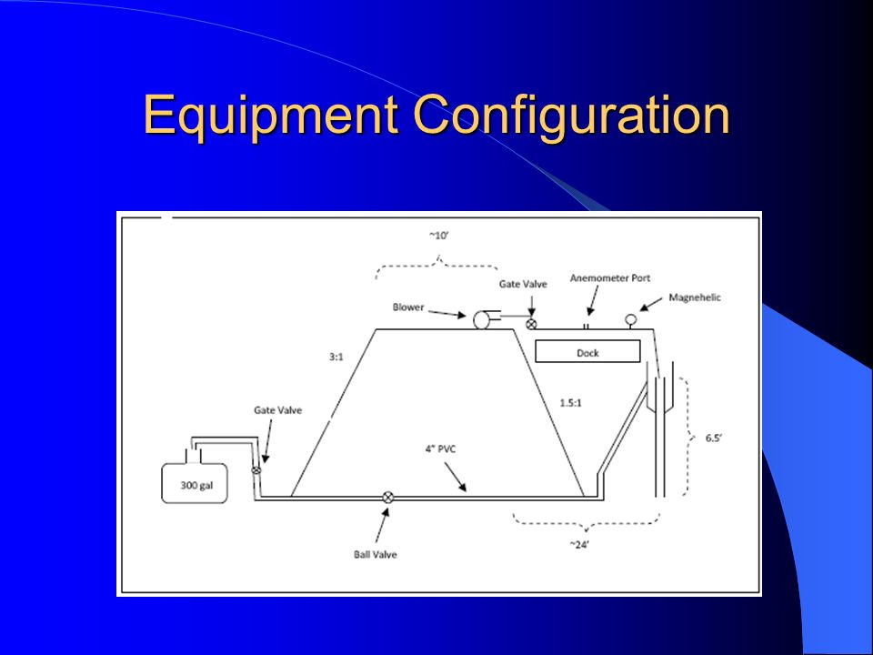 Equipment Configuration