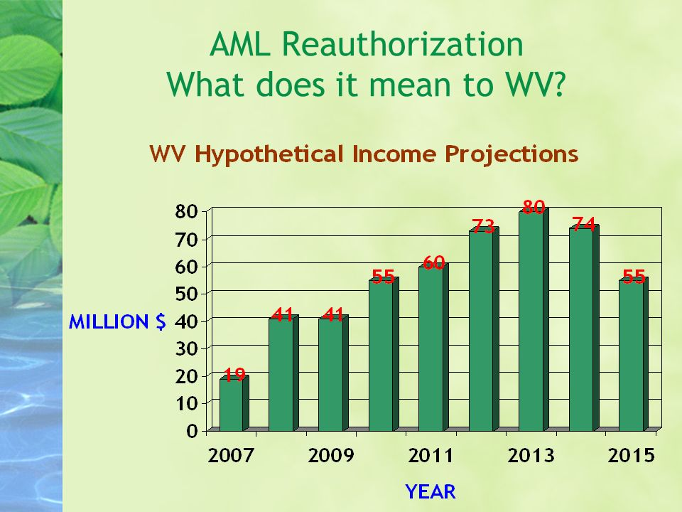AML Reauthorization What does it mean to WV