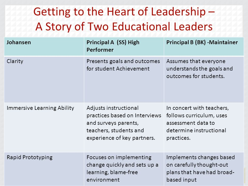 Getting to the Heart of Leadership – A Story of Two Educational Leaders