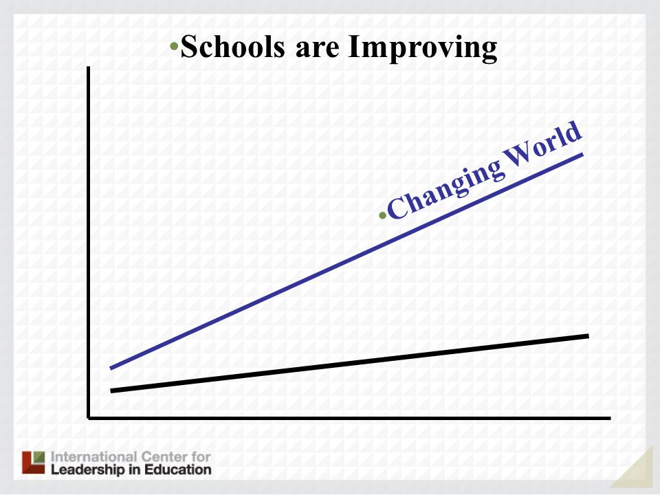 Schools are Improving Changing World