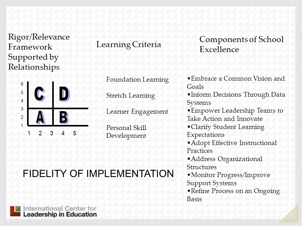 A B C D FIDELITY OF IMPLEMENTATION