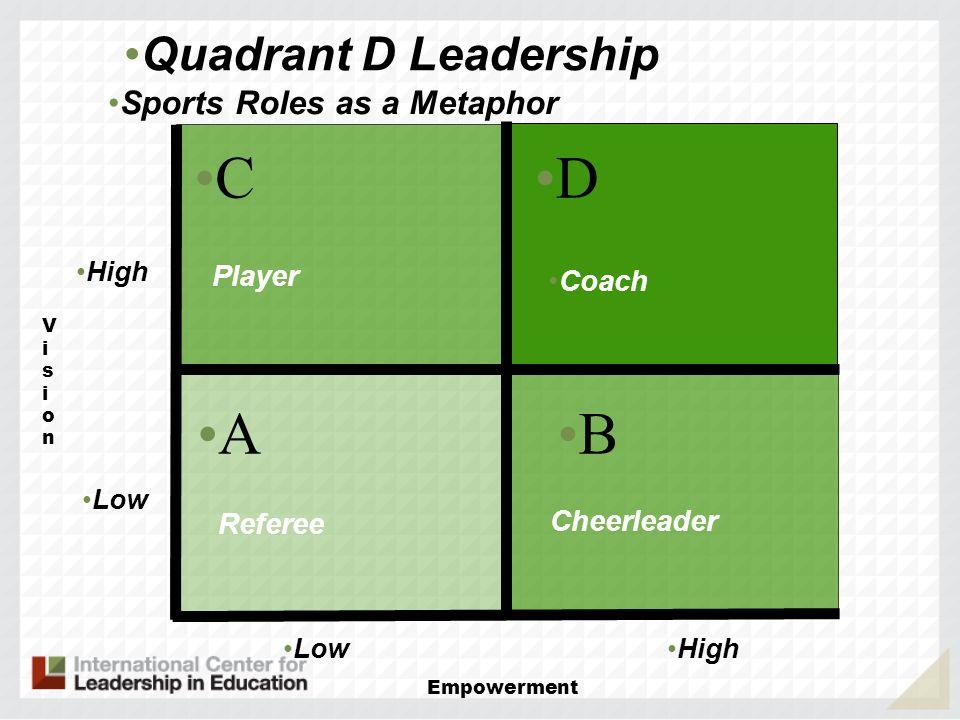C D A B Quadrant D Leadership Sports Roles as a Metaphor Player Coach