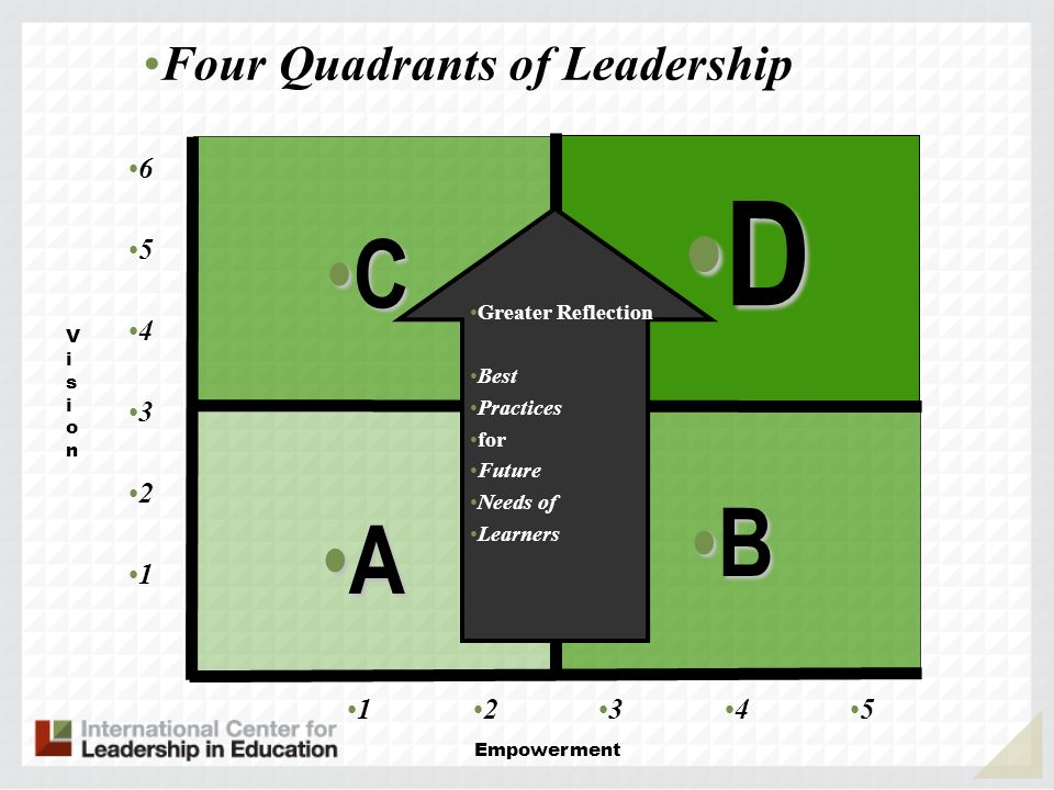 D C B A Four Quadrants of Leadership 6 5 4 3 2 1 1 2 3 4 5