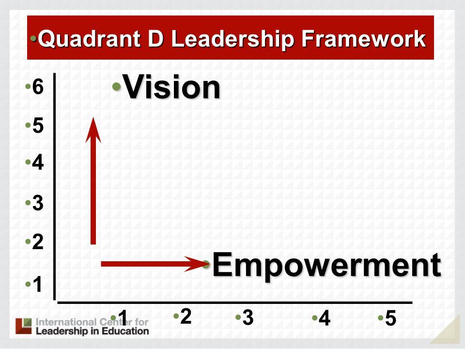 Vision Empowerment Quadrant D Leadership Framework 6 5 4 3 2 1 1 2 3 4