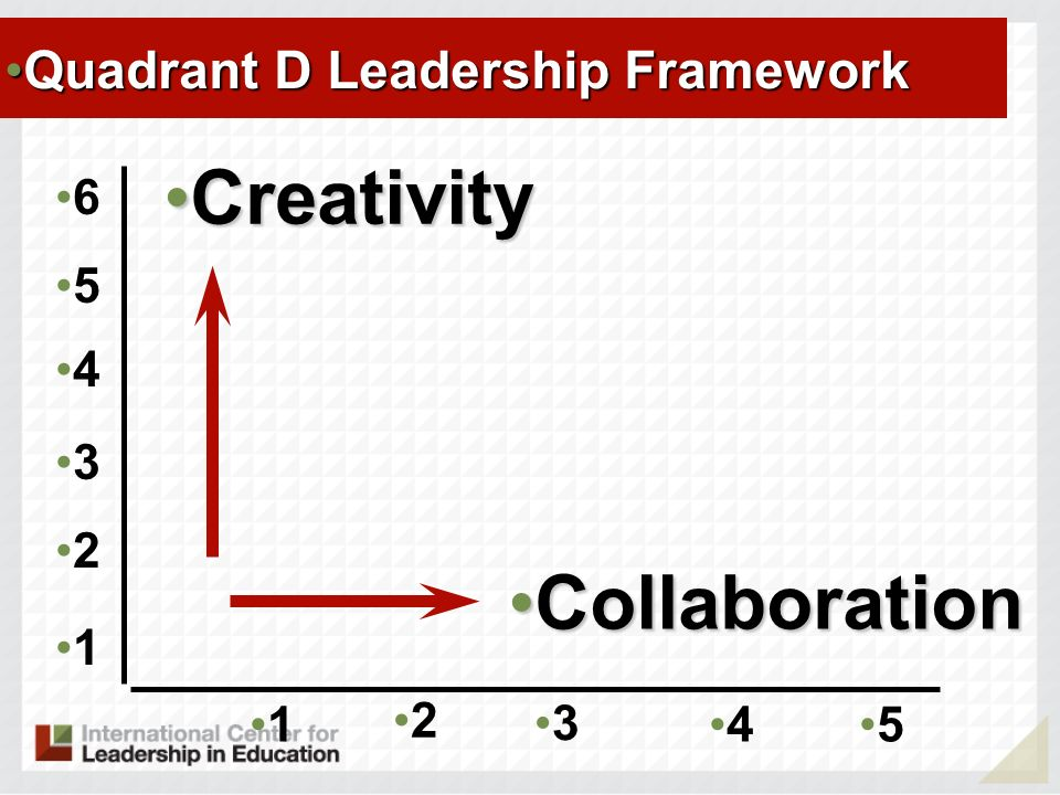 Creativity Collaboration Quadrant D Leadership Framework 6 5 4 3 2 1 1