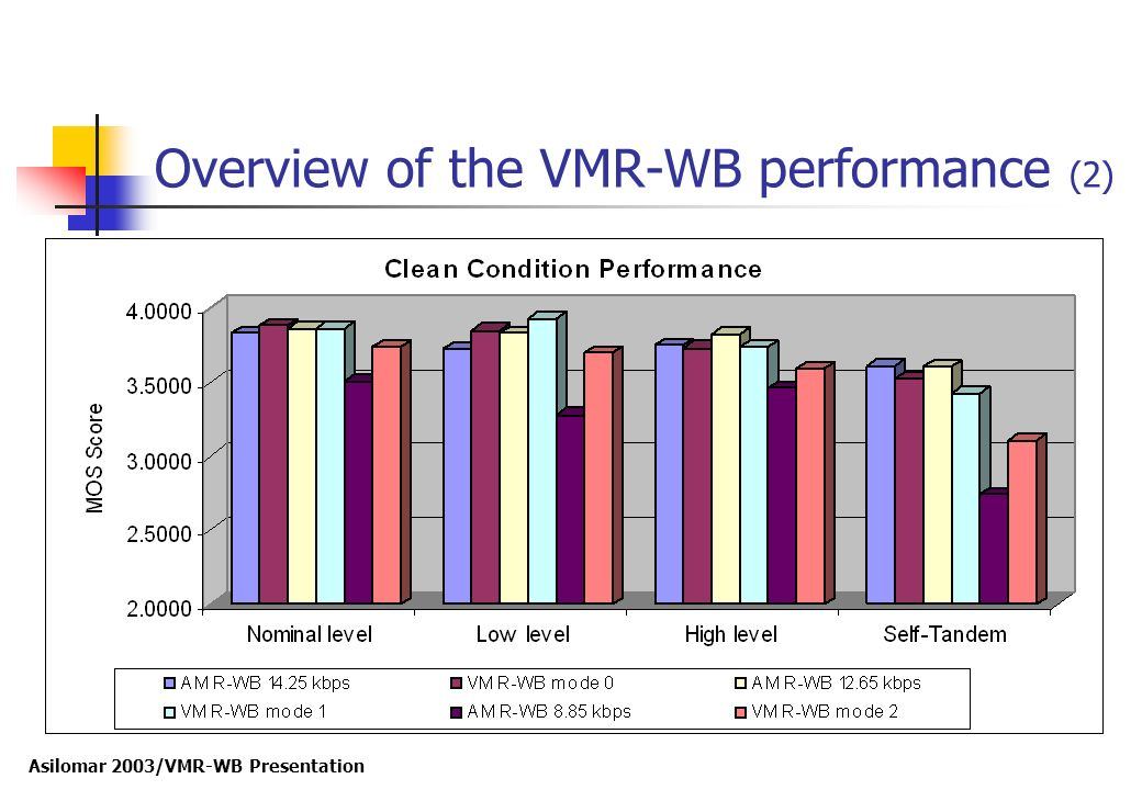 Overview of the VMR-WB performance (2)