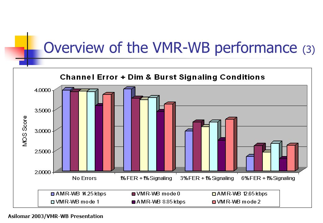 Overview of the VMR-WB performance (3)
