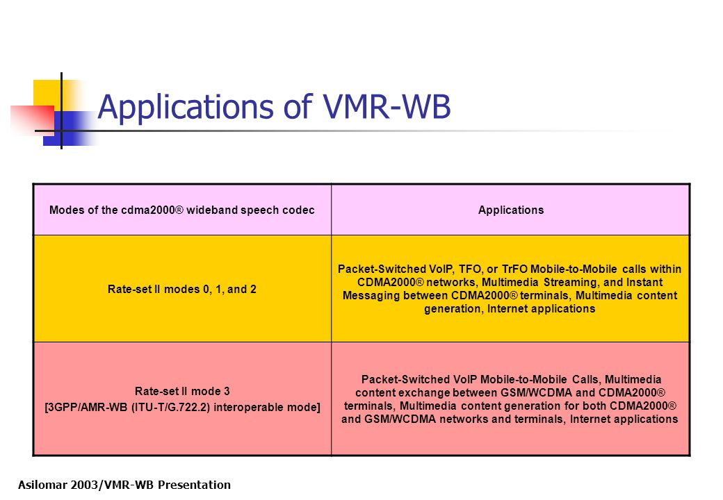 Applications of VMR-WB