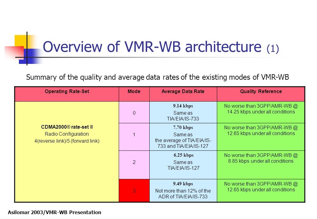 Overview of VMR-WB architecture (1)