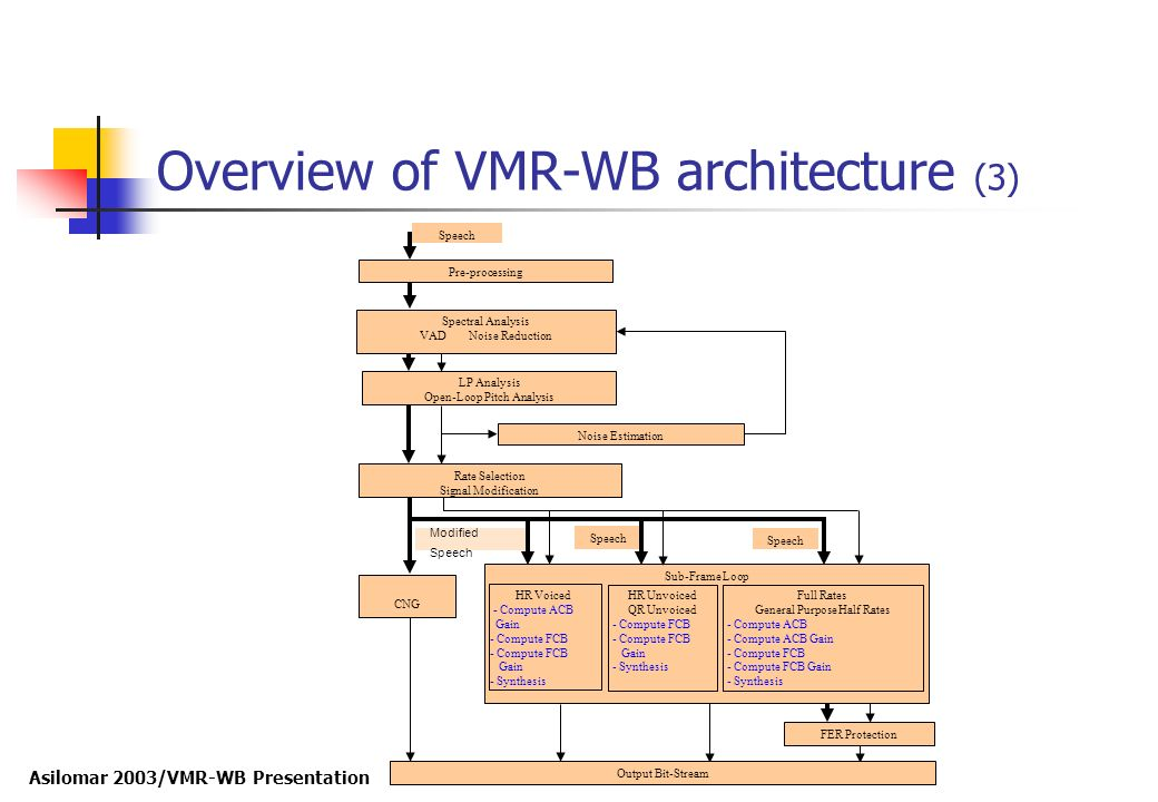 Overview of VMR-WB architecture (3)