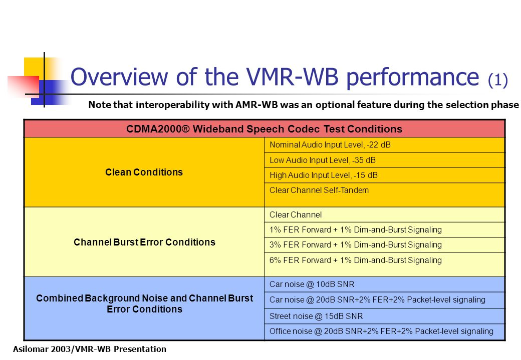Overview of the VMR-WB performance (1)