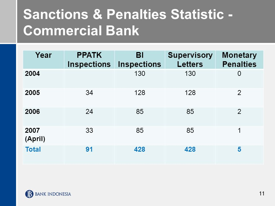 Sanctions & Penalties Statistic -Commercial Bank
