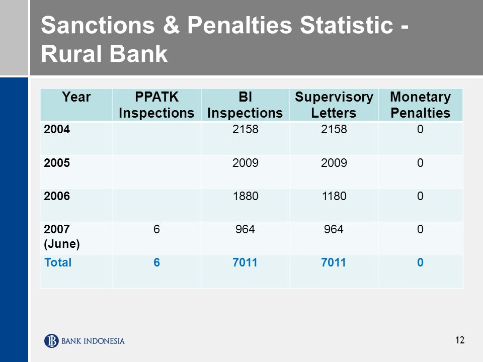 Sanctions & Penalties Statistic -Rural Bank