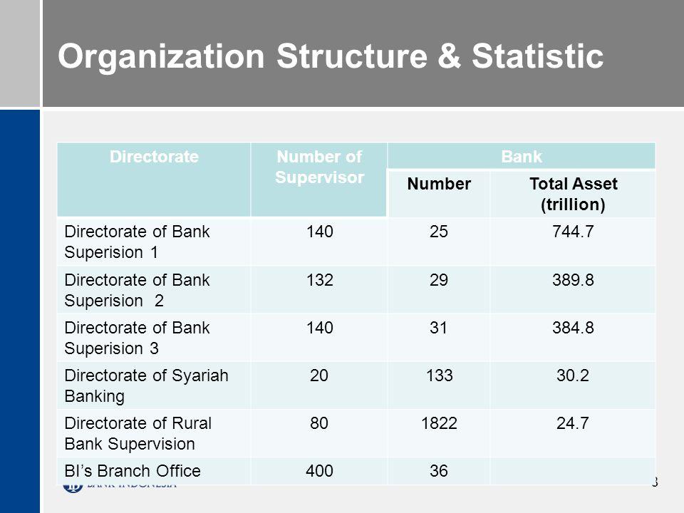 Organization Structure & Statistic