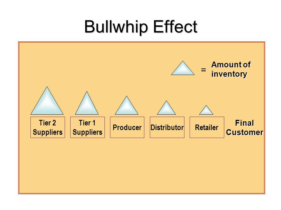 Bullwhip Effect = Amount of inventory Tier 2 Suppliers Tier 1