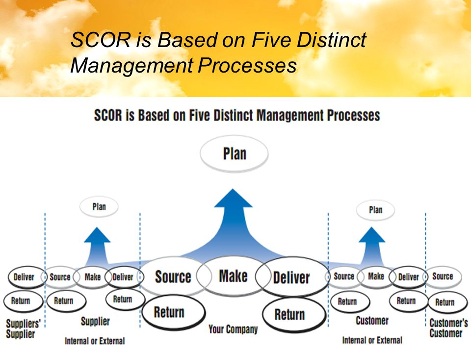 SCOR is Based on Five Distinct Management Processes