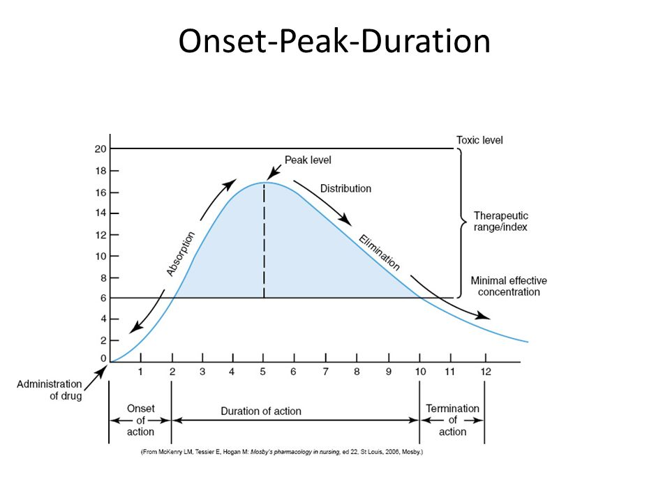 Onset-Peak-Duration Vancomycin
