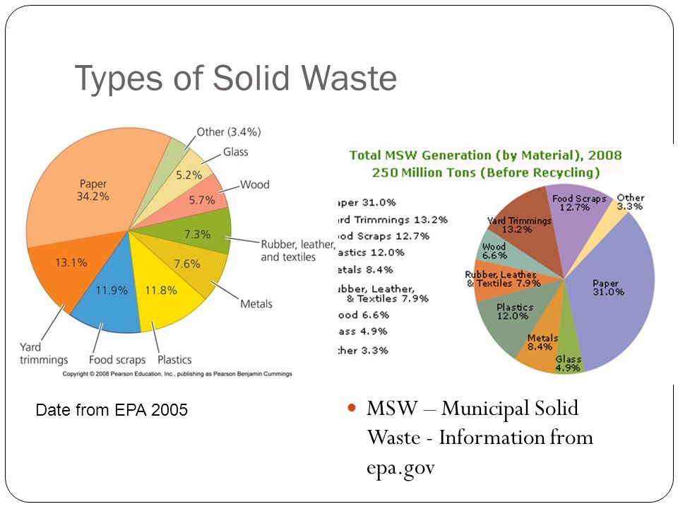 Types of Solid Waste http://www.epa.gov/osw/conserve/ materials/organics/food/fd-basic.htm. MSW – Municipal Solid Waste - Information from epa.gov.