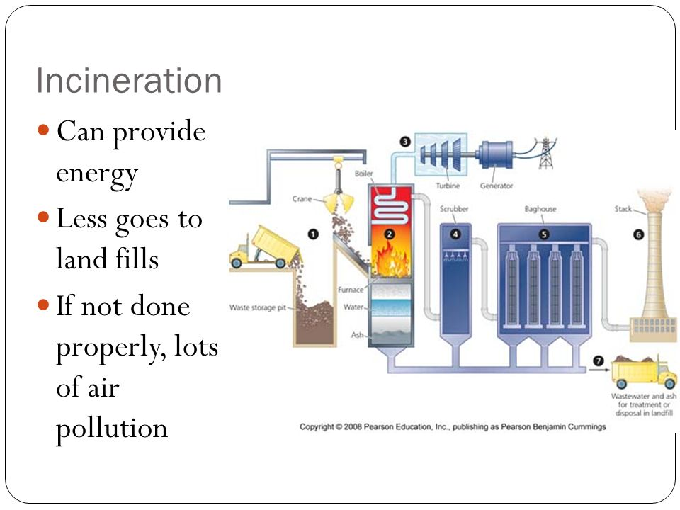 Incineration Can provide energy Less goes to land fills