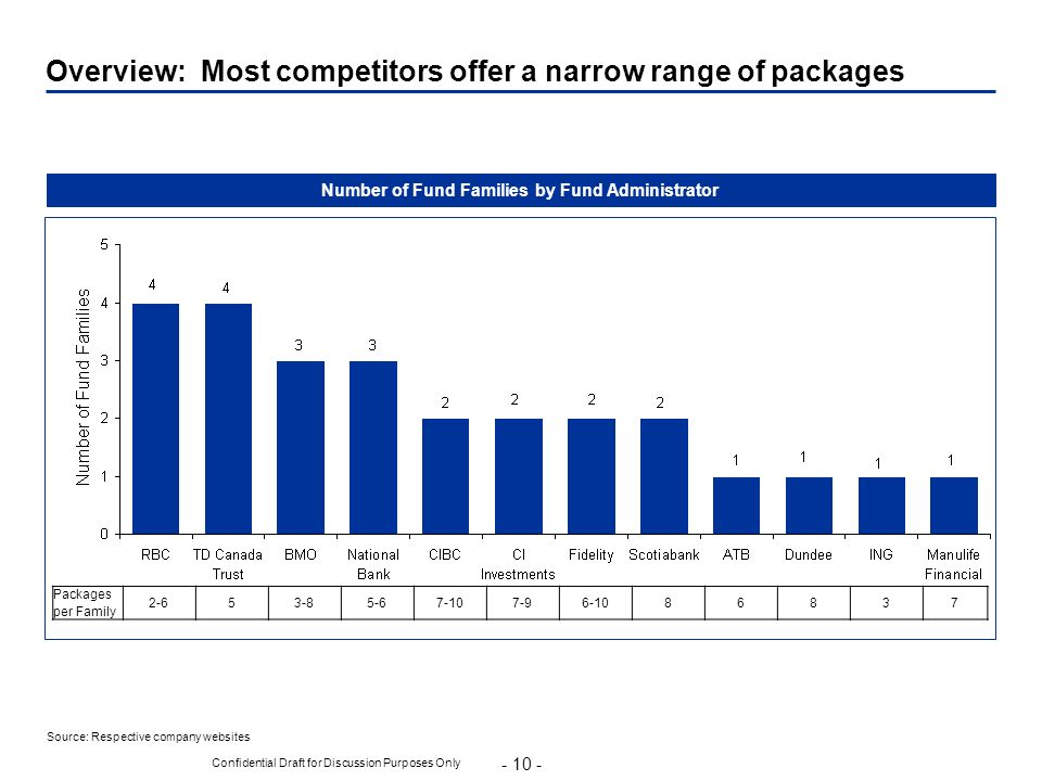 Overview: Most competitors offer a narrow range of packages