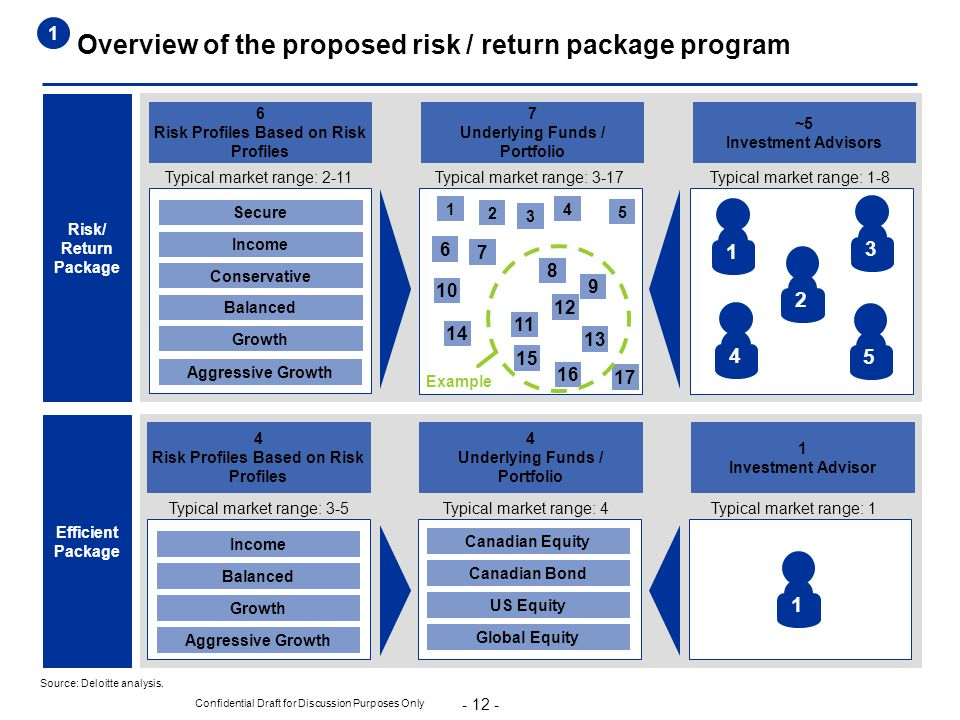 12 12 12 Overview of the proposed risk / return package program 3 1 2