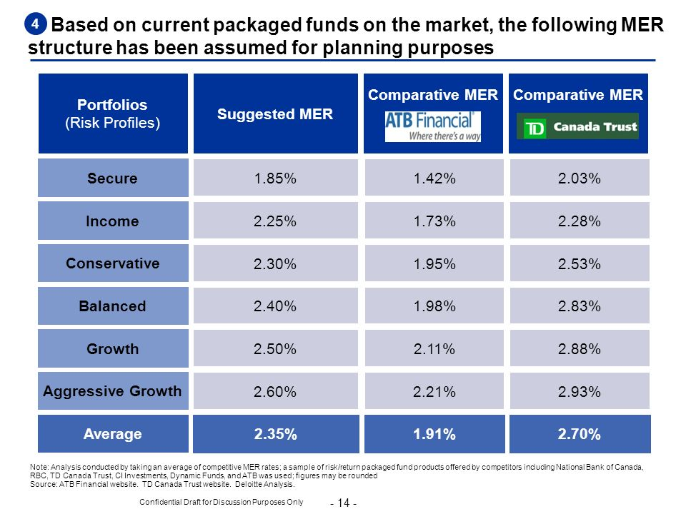 Portfolios (Risk Profiles)
