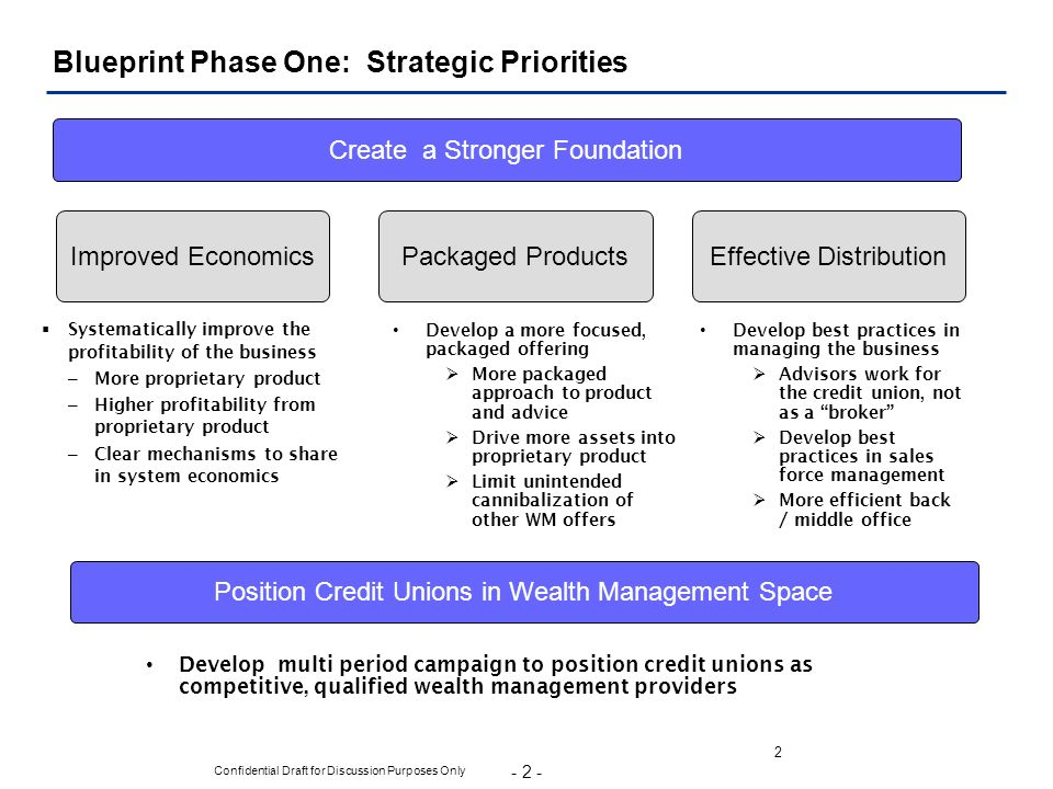 Blueprint Phase One: Strategic Priorities
