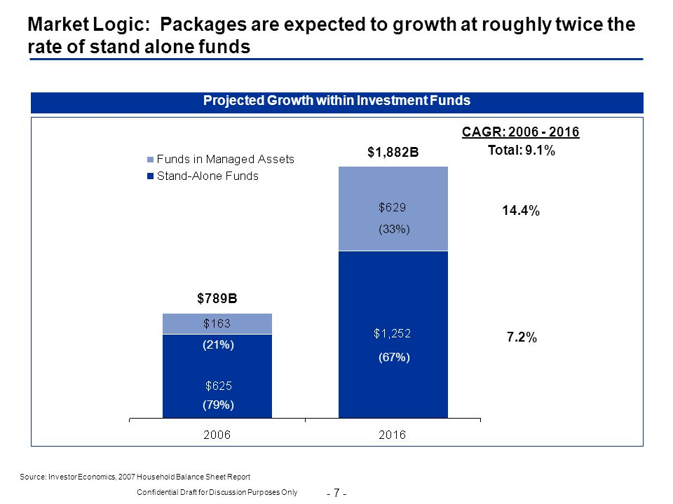 Projected Growth within Investment Funds