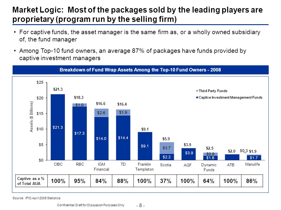 Breakdown of Fund Wrap Assets Among the Top-10 Fund Owners - 2008