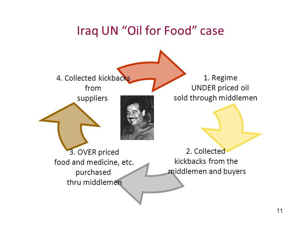 Iraq UN Oil for Food case