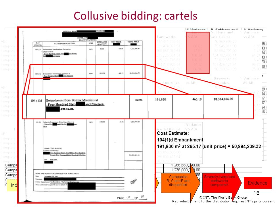 Collusive bidding: cartels