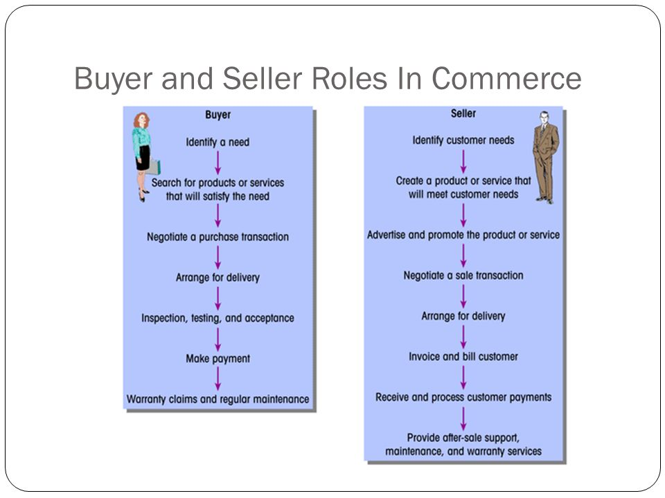 Buyer and Seller Roles In Commerce