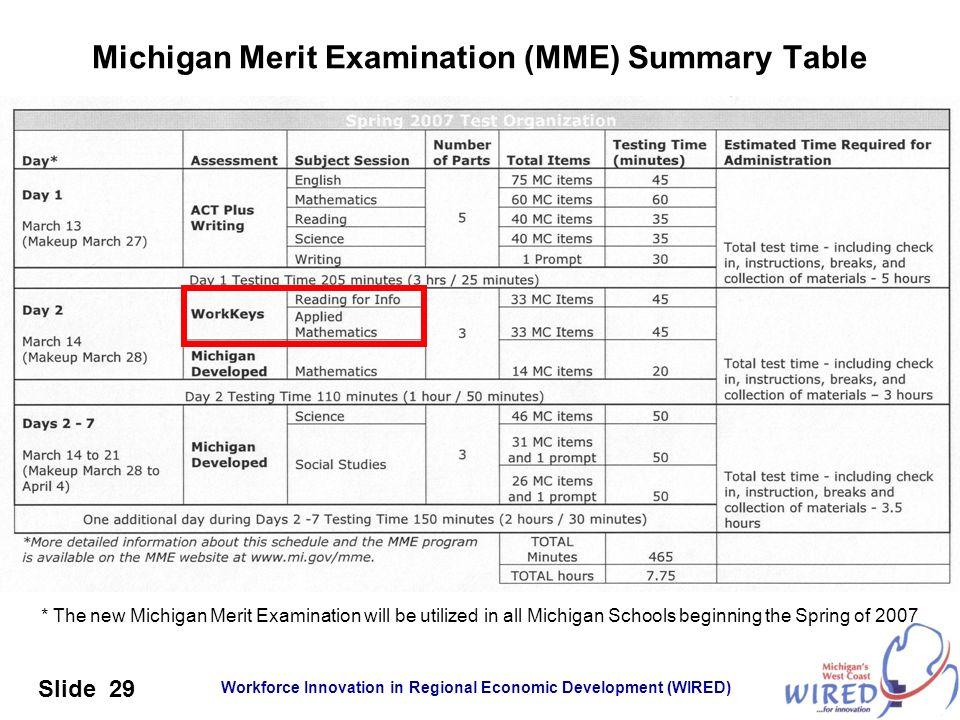 Michigan Merit Examination (MME) Summary Table