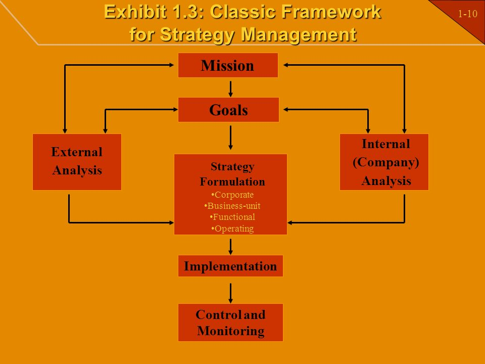 Exhibit 1.3: Classic Framework for Strategy Management