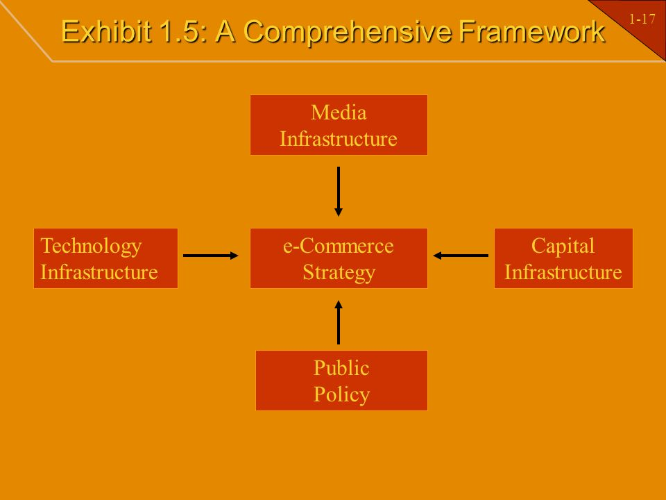 Exhibit 1.5: A Comprehensive Framework