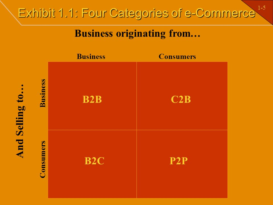 Exhibit 1.1: Four Categories of e-Commerce