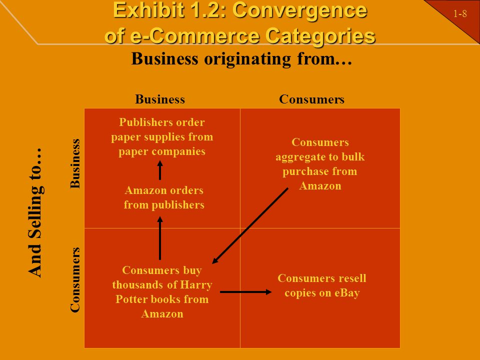 Exhibit 1.2: Convergence of e-Commerce Categories