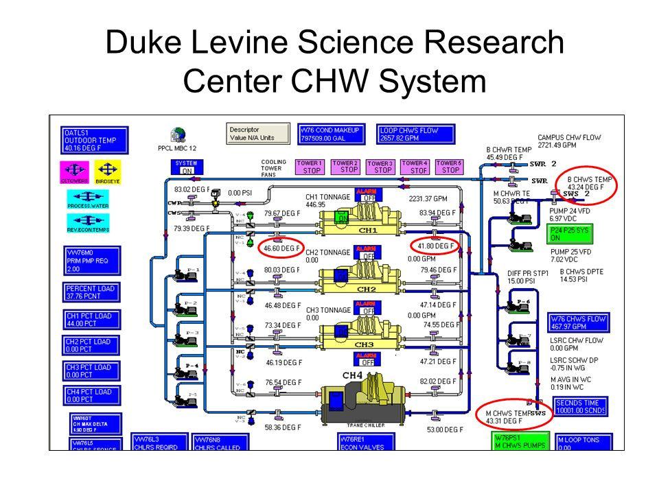 Duke Levine Science Research Center CHW System