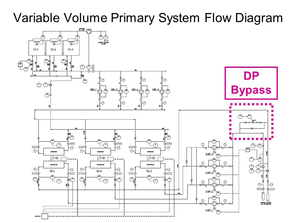Variable Volume Primary System Flow Diagram