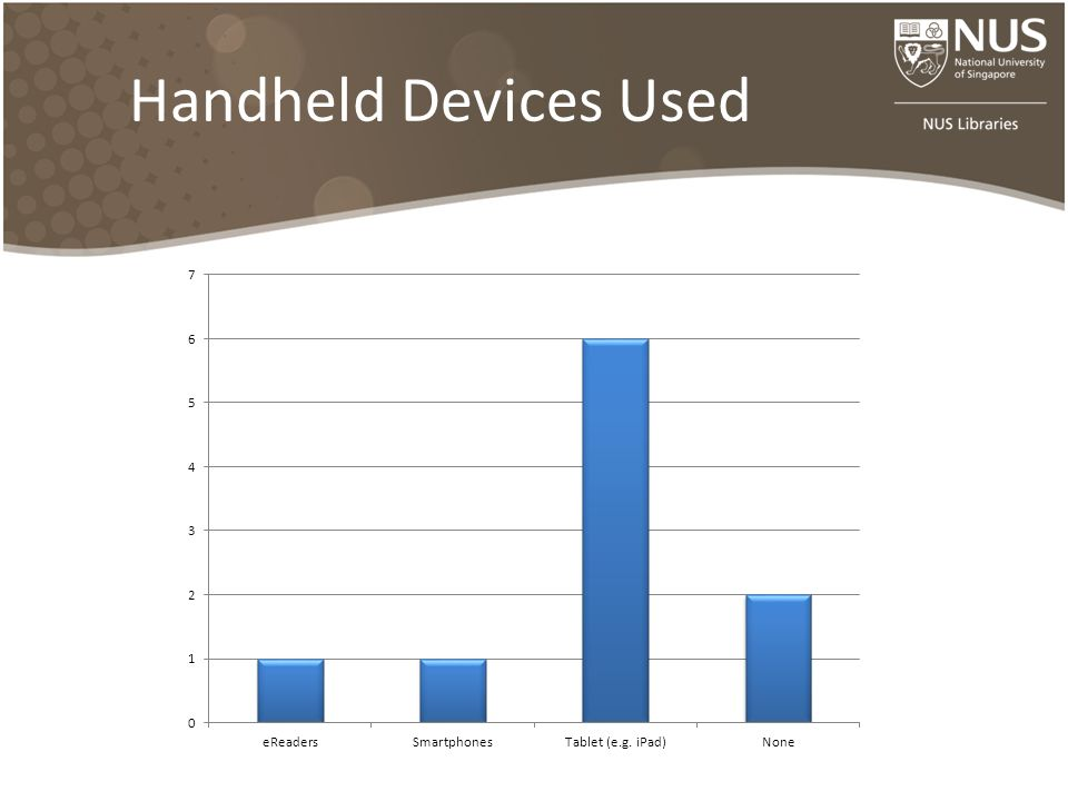Handheld Devices Used