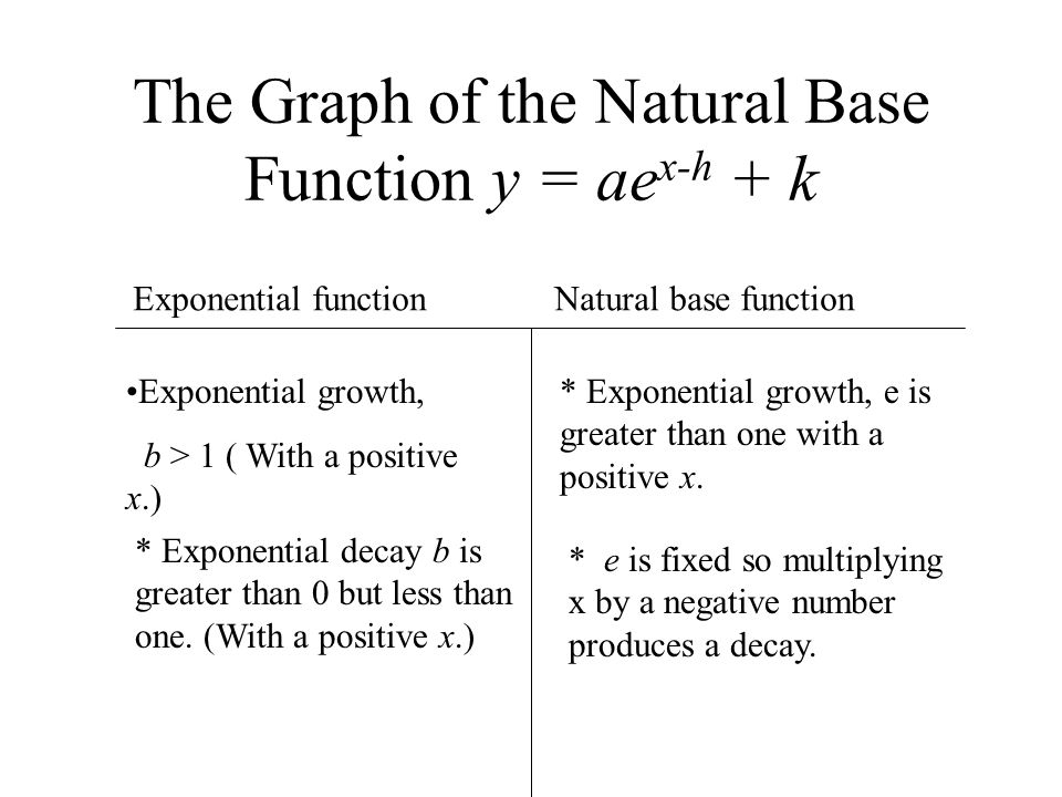 The Graph of the Natural Base Function y = aex-h + k