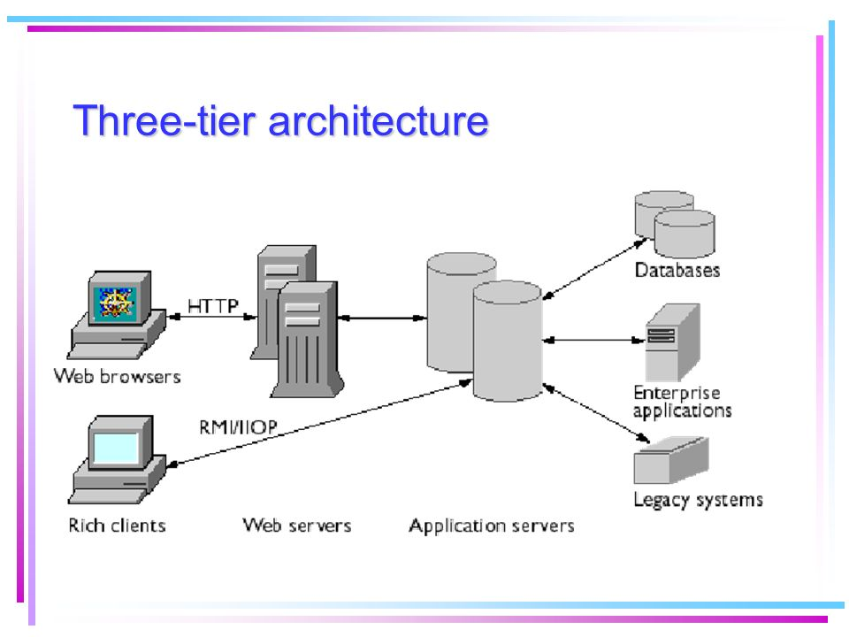 Three-tier architecture