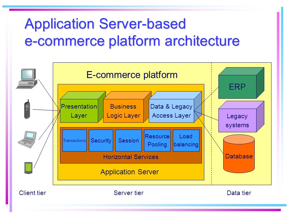 Application Server-based e-commerce platform architecture