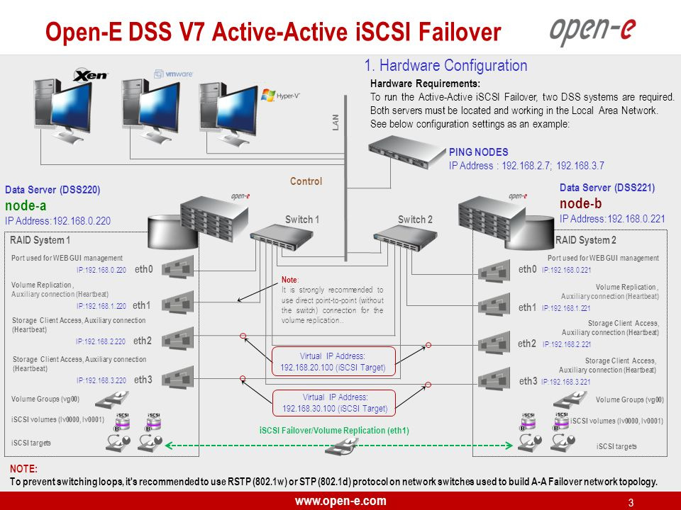 iSCSI Failover/Volume Replication (eth1)