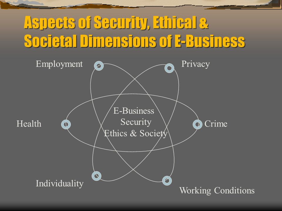 Aspects of Security, Ethical & Societal Dimensions of E-Business