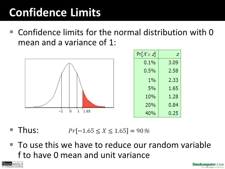 Confidence Limits Confidence limits for the normal distribution with 0 mean and a variance of 1: Thus: