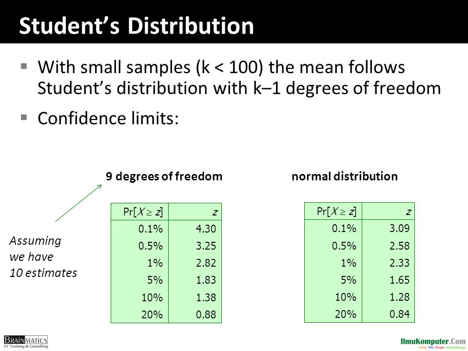 Student's Distribution