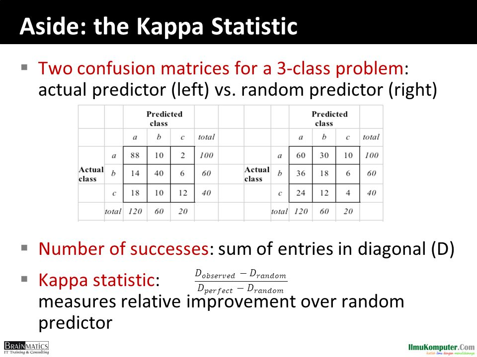 Aside: the Kappa Statistic