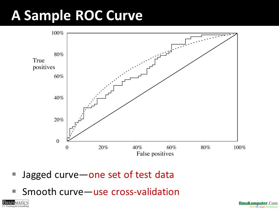 A Sample ROC Curve Jagged curve—one set of test data