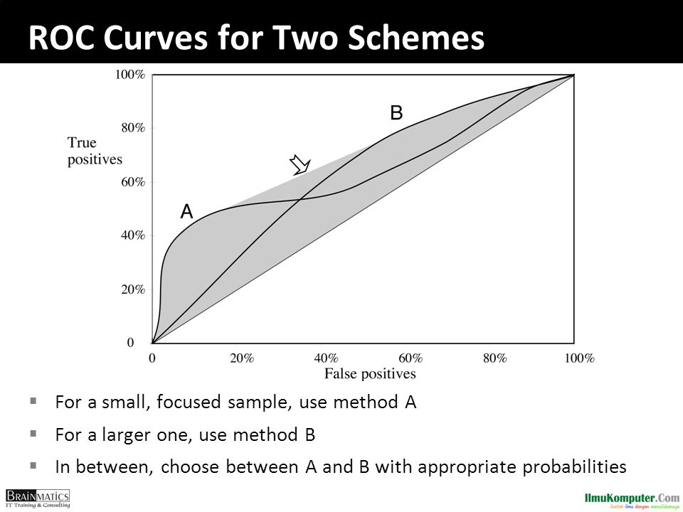 ROC Curves for Two Schemes